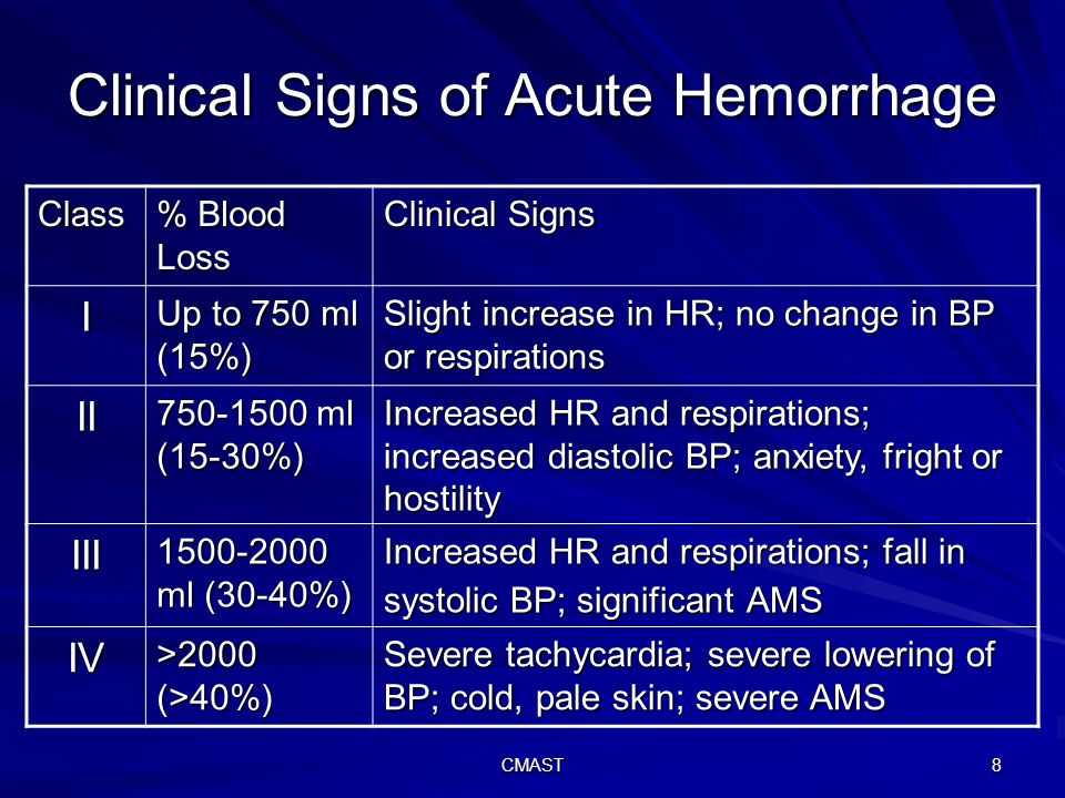 CMAST 8 Clinical Signs of Acute Hemorrhage Class % Blood Loss Clinical Signs I Up to 750 ml (15%) Slight increase in HR; no change in BP or respirations II 750-1500 ml (15-30%) Increased HR and respirations; increased diastolic BP; anxiety, fright or hostility III 1500-2000 ml (30-40%) Increased HR and respirations; fall in systolic BP; significant AMS IV >2000 (>40%) Severe tachycardia; severe lowering of BP; cold, pale skin; severe AMS