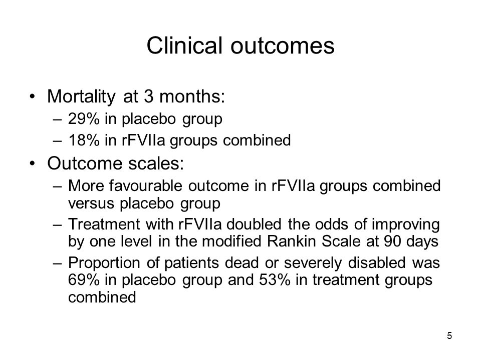 5 Clinical outcomes Mortality at 3 months: –29% in placebo group –18% in rFVIIa groups combined Outcome scales: –More favourable outcome in rFVIIa groups combined versus placebo group –Treatment with rFVIIa doubled the odds of improving by one level in the modified Rankin Scale at 90 days –Proportion of patients dead or severely disabled was 69% in placebo group and 53% in treatment groups combined
