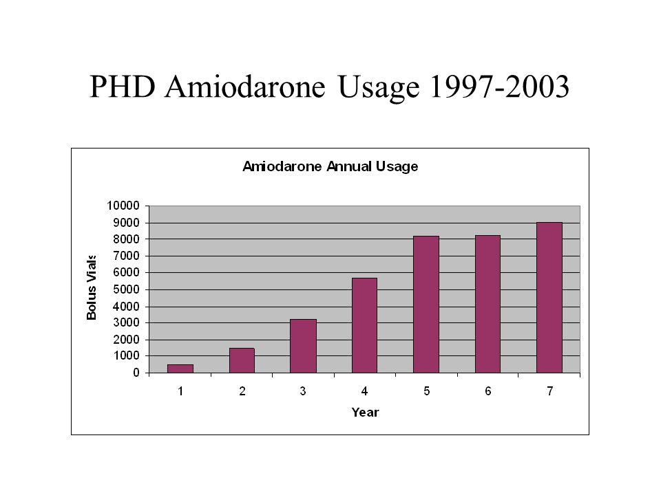 PHD Amiodarone Usage 1997-2003