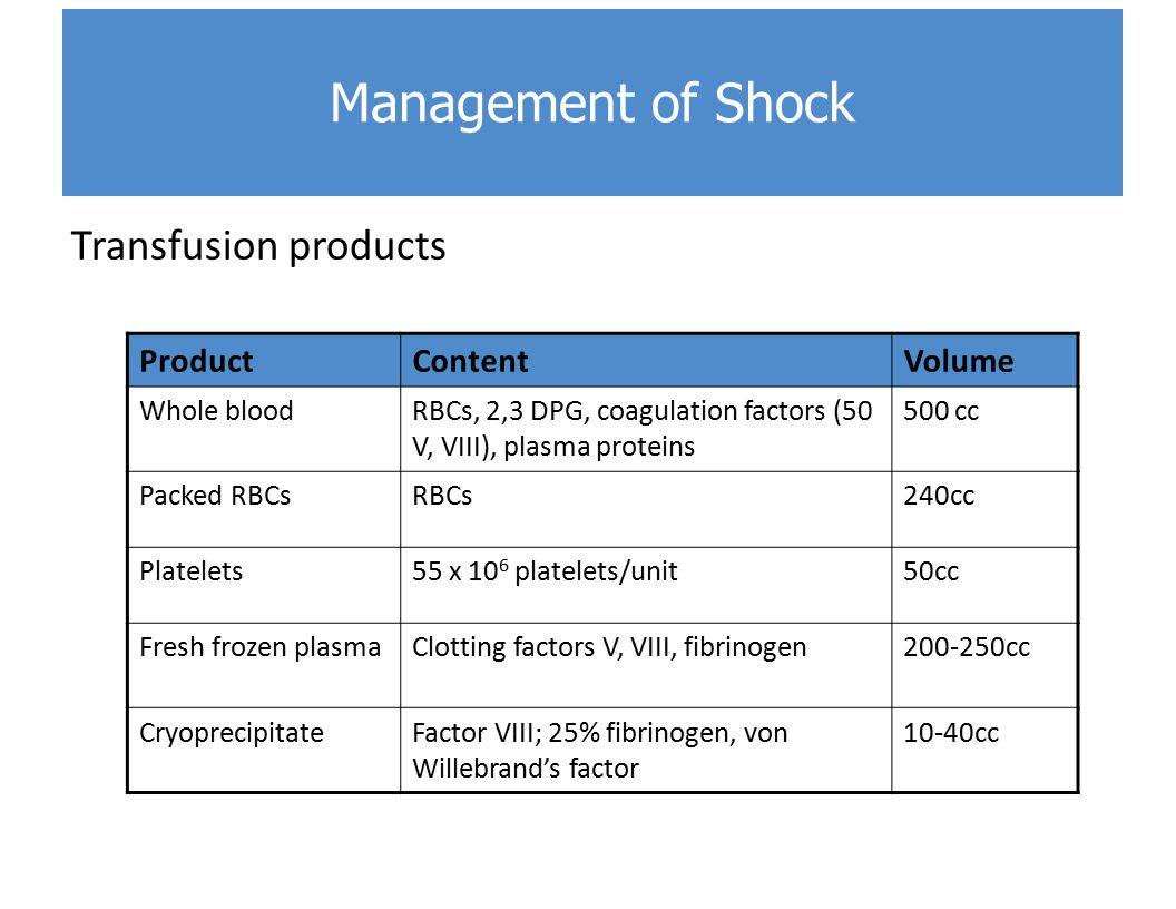 Transfusion products ProductContentVolume Whole bloodRBCs, 2,3 DPG, coagulation factors (50 V, VIII), plasma proteins 500 cc Packed RBCsRBCs240cc Platelets55 x 10 6 platelets/unit50cc Fresh frozen plasmaClotting factors V, VIII, fibrinogen200-250cc CryoprecipitateFactor VIII; 25% fibrinogen, von Willebrand's factor 10-40cc Management of Shock