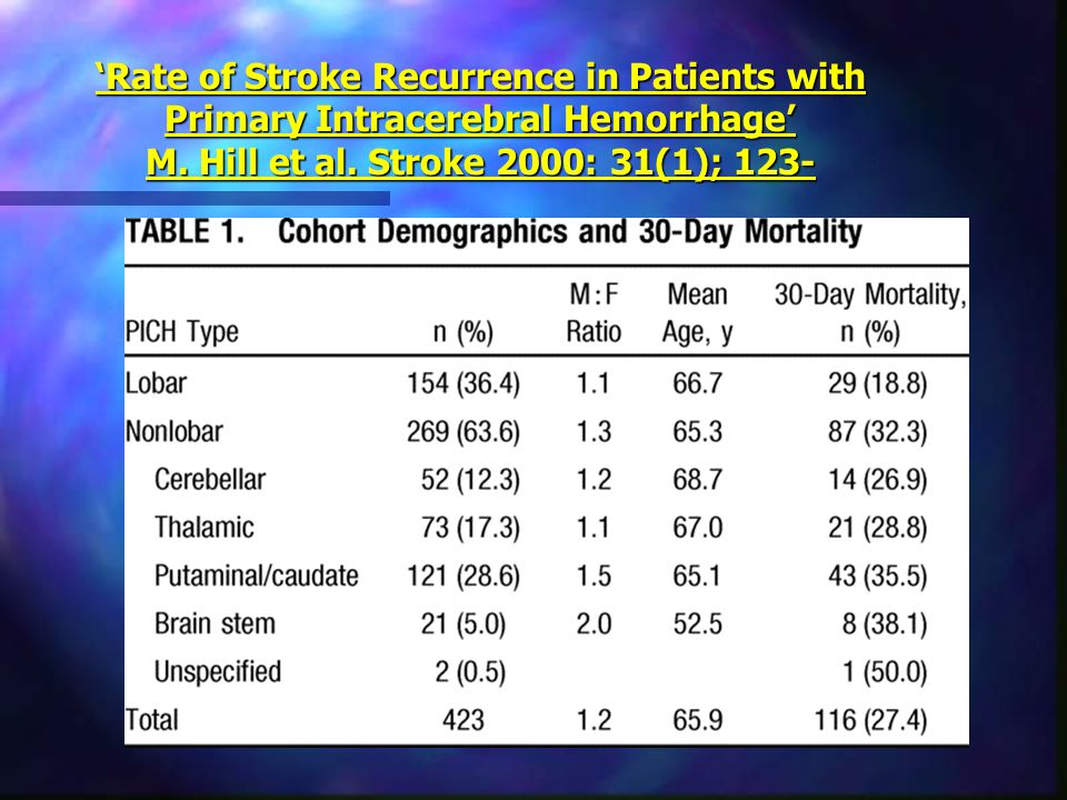 'Rate of Stroke Recurrence in Patients with Primary Intracerebral Hemorrhage' M. Hill et al. Stroke 2000: 31(1); 123-