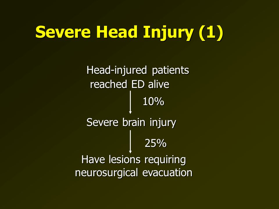 Head-injured patients reached ED alive reached ED alive 25% 10% Have lesions requiring neurosurgical evacuation Severe brain injury Severe Head Injury (1)