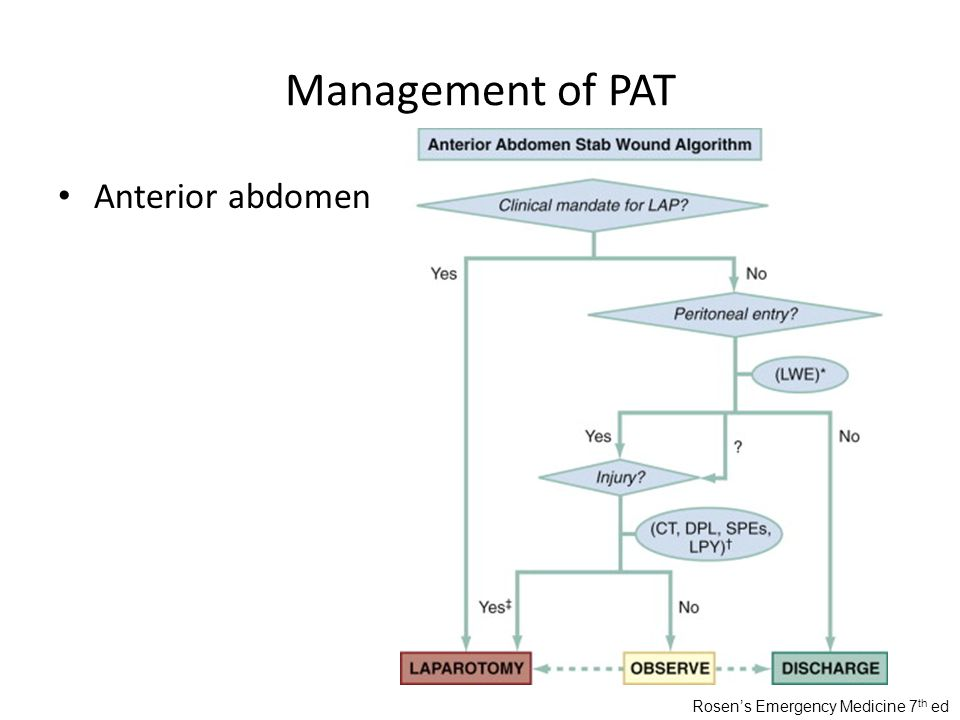 Management of PAT Anterior abdomen Rosen's Emergency Medicine 7 th ed