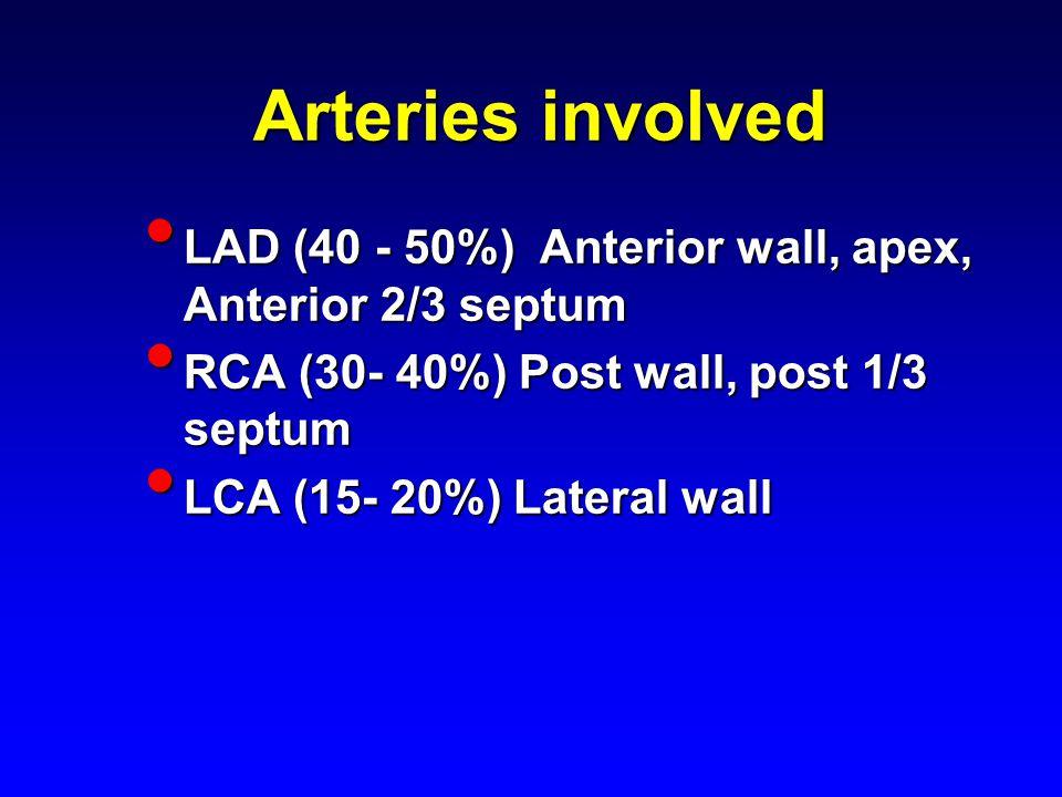 Arteries involved LAD (40 - 50%) Anterior wall, apex, Anterior 2/3 septum LAD (40 - 50%) Anterior wall, apex, Anterior 2/3 septum RCA (30- 40%) Post wall, post 1/3 septum RCA (30- 40%) Post wall, post 1/3 septum LCA (15- 20%) Lateral wall LCA (15- 20%) Lateral wall