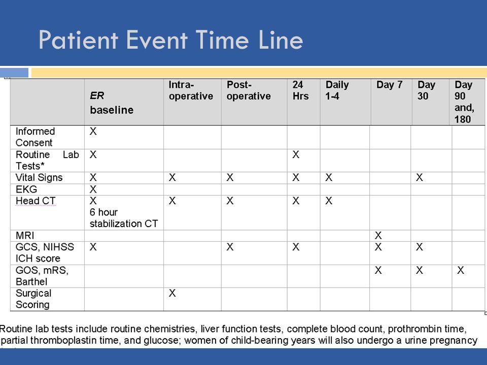 Patient Event Time Line