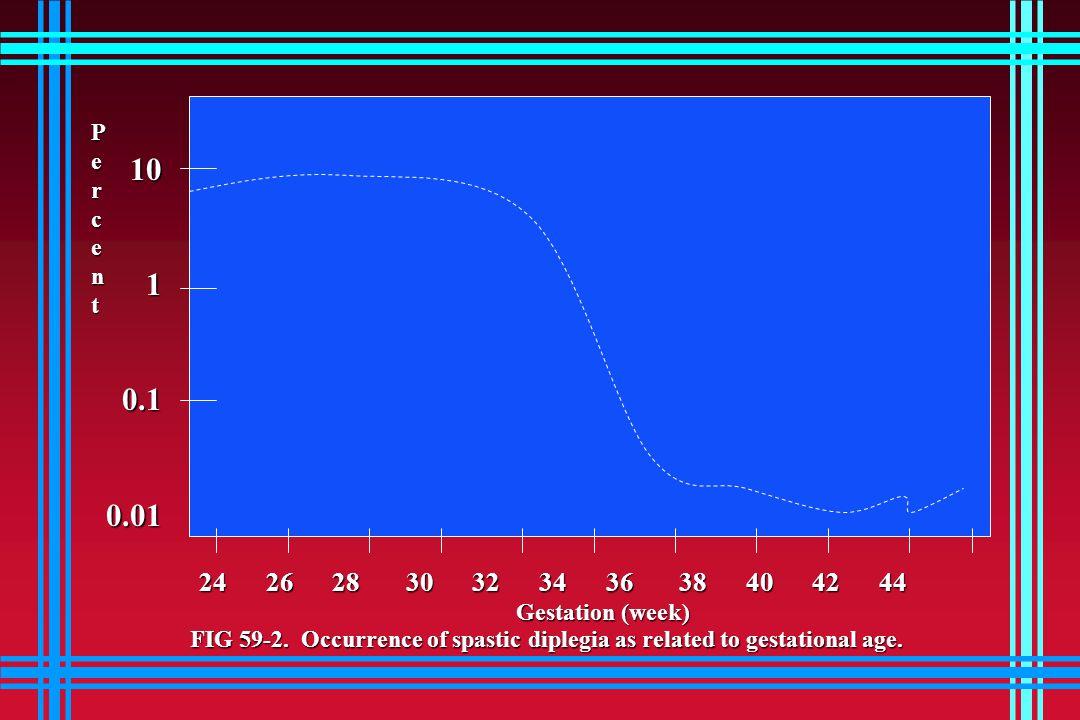 1010.10.01 24 26 28 30 32 34 36 38 40 42 44 PercentPercentPercentPercent Gestation (week) FIG 59-2.