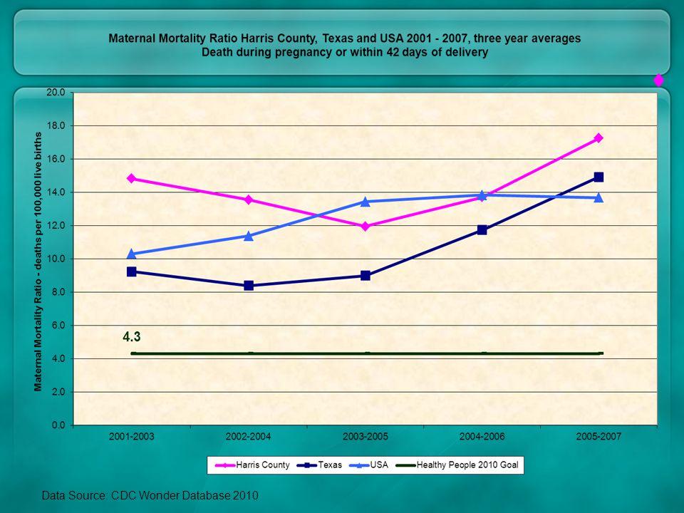 Data Source: CDC Wonder Database 2010