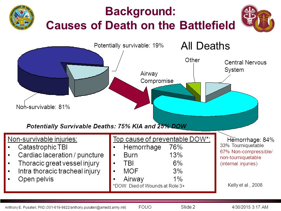 Anthony E. Pusateri, PhD (301-619-9822/anthony.pusateri@amedd.army.mil) FOUO 4/30/2015 3:17 AM Slide 2 Top cause of preventable DOW*: Hemorrhage76% Bu