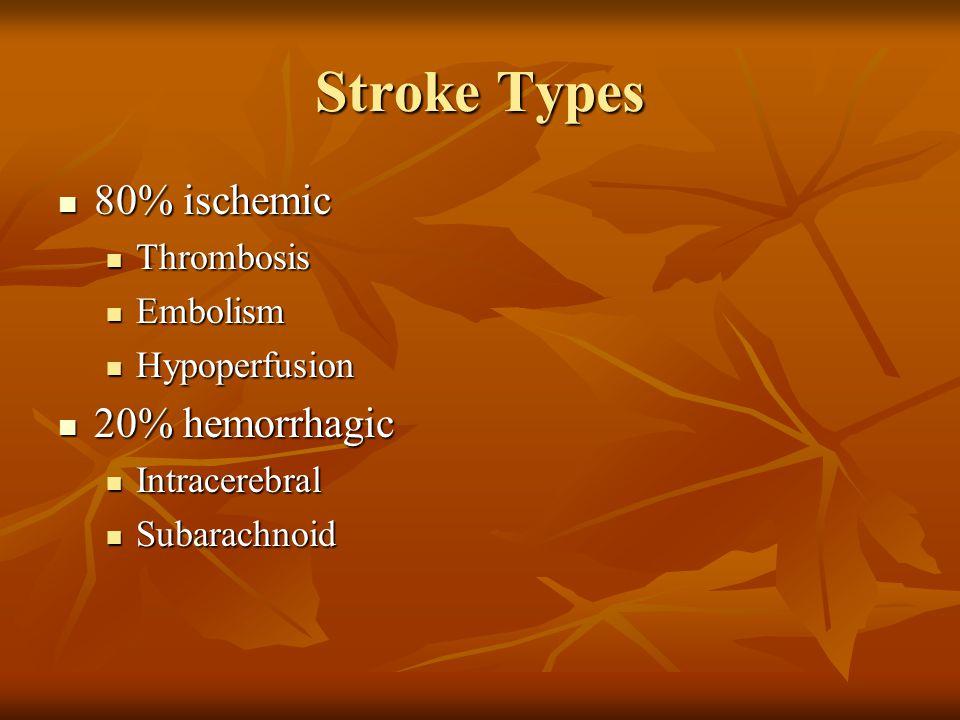 Stroke Types 80% ischemic 80% ischemic Thrombosis Thrombosis Embolism Embolism Hypoperfusion Hypoperfusion 20% hemorrhagic 20% hemorrhagic Intracerebr