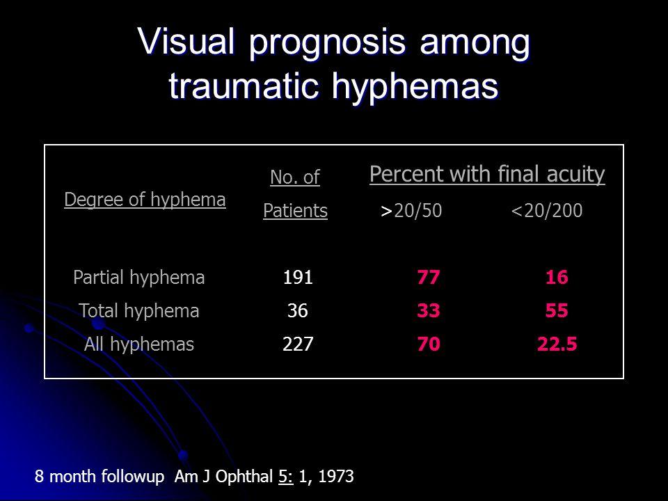 Visual prognosis among traumatic hyphemas Percent with final acuity >20/50 <20/200 Degree of hyphema Partial hyphema Total hyphema All hyphemas No. of