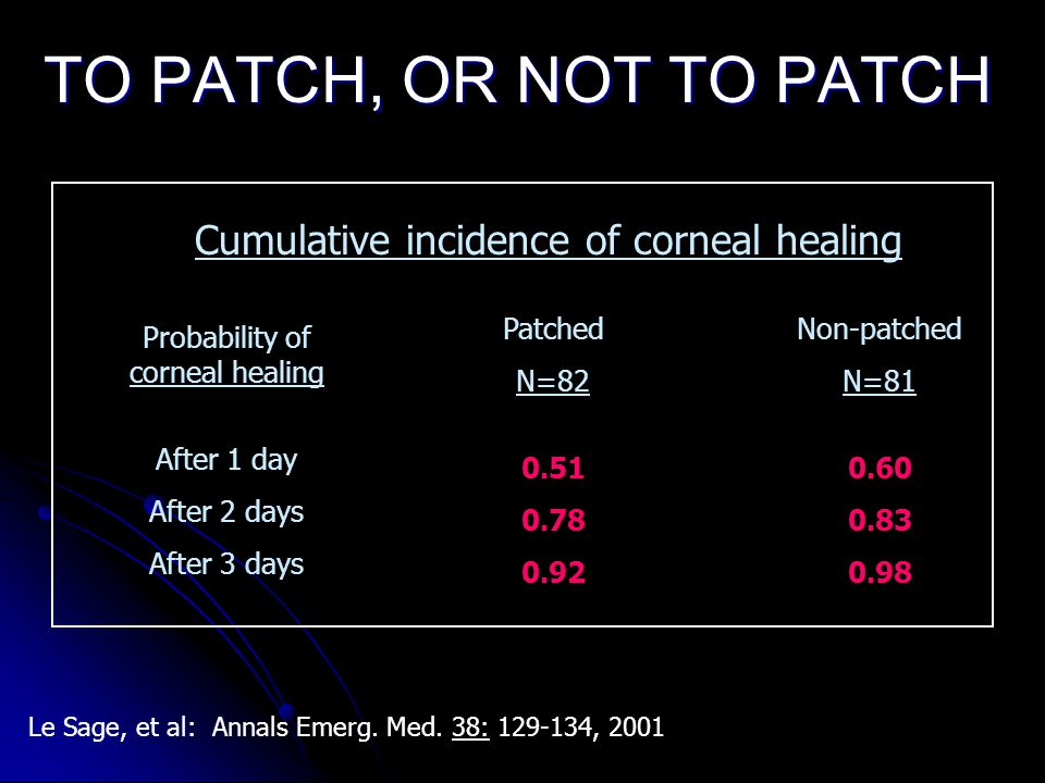 TO PATCH, OR NOT TO PATCH Cumulative incidence of corneal healing Probability of corneal healing Patched N=82 Non-patched N=81 After 1 day After 2 days After 3 days 0.51 0.78 0.92 0.60 0.83 0.98 Le Sage, et al: Annals Emerg.