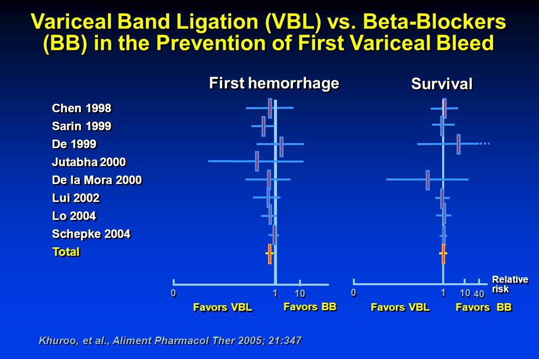 Variceal Band Ligation (VBL) vs.
