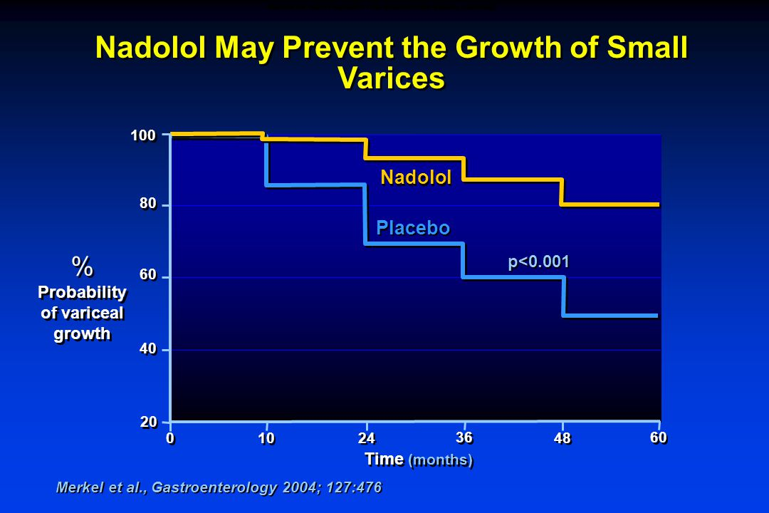 Merkel et al., Gastroenterology 2004; 127:476 Nadolol May Prevent the Growth of Small Varices Nadolol % Probability of variceal growth % Probability of variceal growth 100 60 40 80 10 0 0 Placebo 20 24 36 48 60 p<0.001 Time (months) NADOLOL MAY PREVENT THE GROWTH OF SMALL VARICES