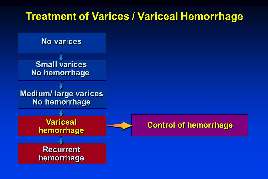Treatment of Varices / Variceal Hemorrhage Control of hemorrhage Recurrent hemorrhage Recurrent hemorrhage Variceal hemorrhage Variceal hemorrhage Medium/ large varices No hemorrhage Medium/ large varices No hemorrhage Small varices No hemorrhage Small varices No hemorrhage No varices CONTROL OF ACUTE VARICEAL HEMORRHAGE