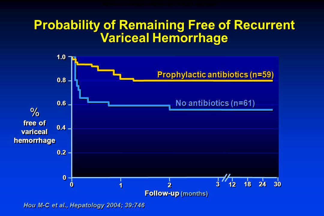 Probability of Remaining Free of Recurrent Variceal Hemorrhage Hou M-C et al., Hepatology 2004; 39:746 Prophylactic antibiotics (n=59) % free of variceal hemorrhage % free of variceal hemorrhage 1.0 0.6 0.2 0.8 1 1 0 0 No antibiotics (n=61) 0 0 2 2 3 3 12 30 Follow-up (months) 18 24 0.4 PROPHYLACTIC ANTIBIOTICS PREVENT EARLY VARICEAL REBLEEDING
