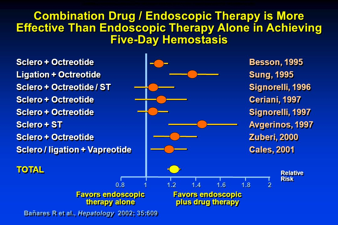 Bañares R et al., Hepatology 2002; 35:609 Combination Drug / Endoscopic Therapy is More Effective Than Endoscopic Therapy Alone in Achieving Five-Day