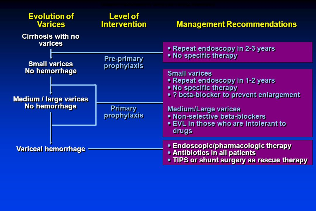 Evolution of Varices Level of Intervention Management Recommendations Cirrhosis with no varices Small varices No hemorrhage Small varices No hemorrhage Medium / large varices No hemorrhage Medium / large varices No hemorrhage Variceal hemorrhage  Repeat endoscopy in 2-3 years  No specific therapy  Repeat endoscopy in 2-3 years  No specific therapy Small varices  Repeat endoscopy in 1-2 years  No specific therapy  .