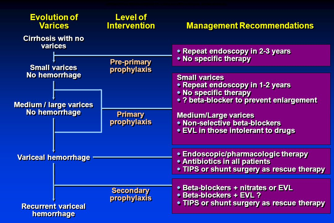 Evolution of Varices Level of Intervention Management Recommendations Cirrhosis with no varices Small varices No hemorrhage Small varices No hemorrhage Medium / large varices No hemorrhage Medium / large varices No hemorrhage Variceal hemorrhage Recurrent variceal hemorrhage Pre-primary prophylaxis Primary prophylaxis Secondary prophylaxis  Repeat endoscopy in 2-3 years  No specific therapy  Repeat endoscopy in 2-3 years  No specific therapy Small varices  Repeat endoscopy in 1-2 years  No specific therapy  .