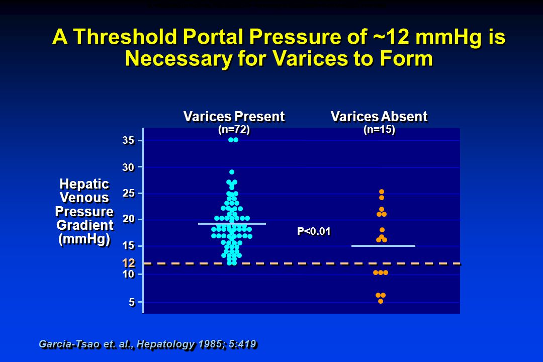 A Threshold Portal Pressure of ~12 mmHg is Necessary for Varices to Form P<0.01 5 5 10 12 15 25 30 35 20 Hepatic Venous Pressure Gradient (mmHg) Hepatic Venous Pressure Gradient (mmHg) Garcia-Tsao et.