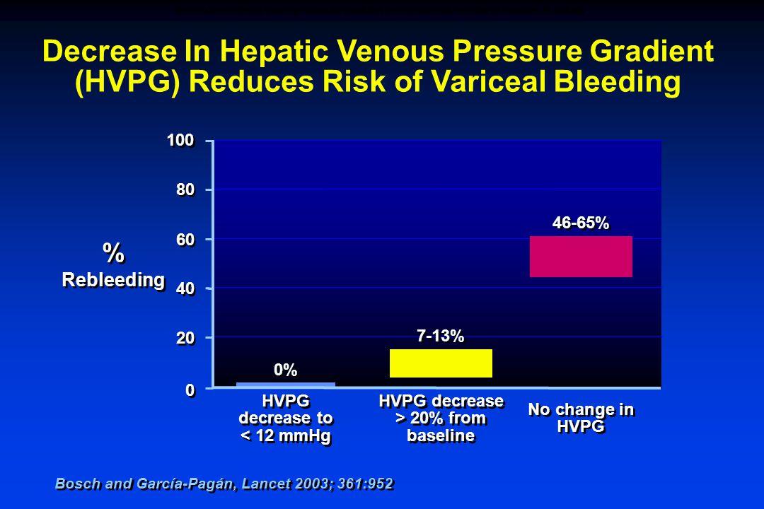 % Rebleeding % Rebleeding Decrease In Hepatic Venous Pressure Gradient (HVPG) Reduces Risk of Variceal Bleeding 0 0 20 40 60 80 100 HVPG decrease > 20% from baseline HVPG decrease > 20% from baseline HVPG decrease to < 12 mmHg 0% 46-65% 7-13% No change in HVPG No change in HVPG Bosch and García-Pagán, Lancet 2003; 361:952 DECREASE IN HEPATIC VENOUS PRESSURE GRADIENT (HVPG) REDUCES THE RISK OF VARICEAL BLEEDING