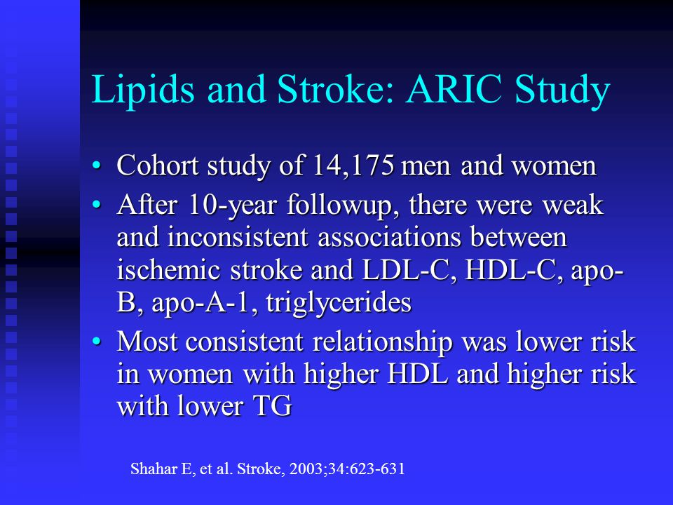 Lipids and Stroke: ARIC Study Cohort study of 14,175 men and womenCohort study of 14,175 men and women After 10-year followup, there were weak and inconsistent associations between ischemic stroke and LDL-C, HDL-C, apo- B, apo-A-1, triglyceridesAfter 10-year followup, there were weak and inconsistent associations between ischemic stroke and LDL-C, HDL-C, apo- B, apo-A-1, triglycerides Most consistent relationship was lower risk in women with higher HDL and higher risk with lower TGMost consistent relationship was lower risk in women with higher HDL and higher risk with lower TG Shahar E, et al.