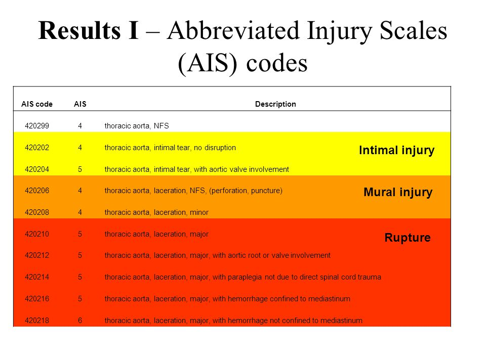 Results I – Abbreviated Injury Scales (AIS) codes AIS codeAISDescription 4202994thoracic aorta, NFS 4202024thoracic aorta, intimal tear, no disruption 4202045thoracic aorta, intimal tear, with aortic valve involvement 4202064thoracic aorta, laceration, NFS, (perforation, puncture) 4202084thoracic aorta, laceration, minor 4202105thoracic aorta, laceration, major 4202125thoracic aorta, laceration, major, with aortic root or valve involvement 4202145thoracic aorta, laceration, major, with paraplegia not due to direct spinal cord trauma 4202165thoracic aorta, laceration, major, with hemorrhage confined to mediastinum 4202186thoracic aorta, laceration, major, with hemorrhage not confined to mediastinum Intimal injury Mural injury Rupture