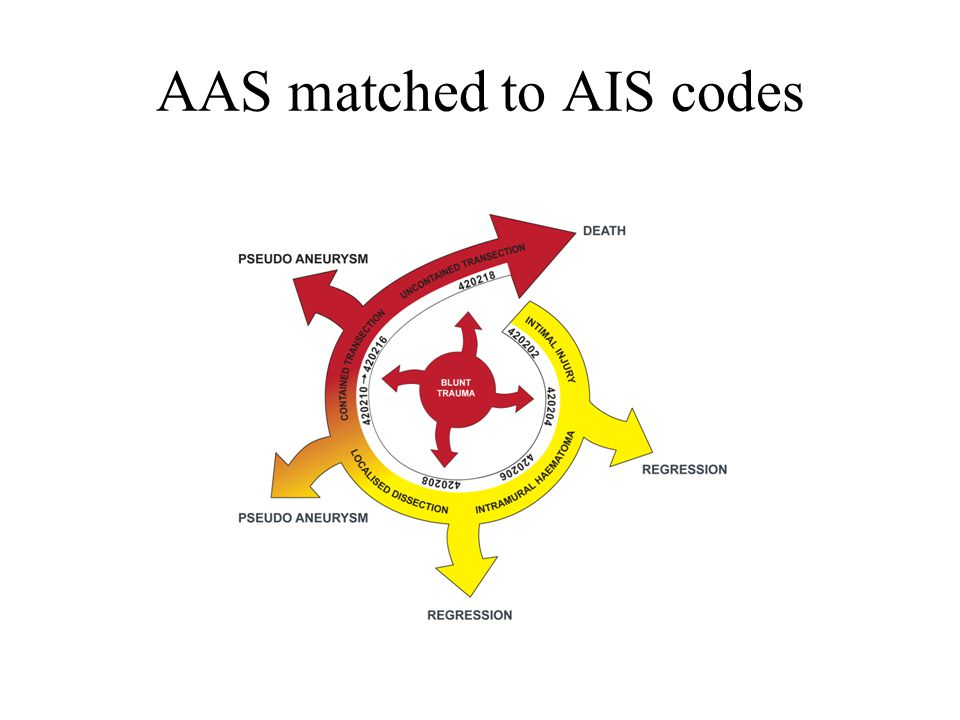 AAS matched to AIS codes