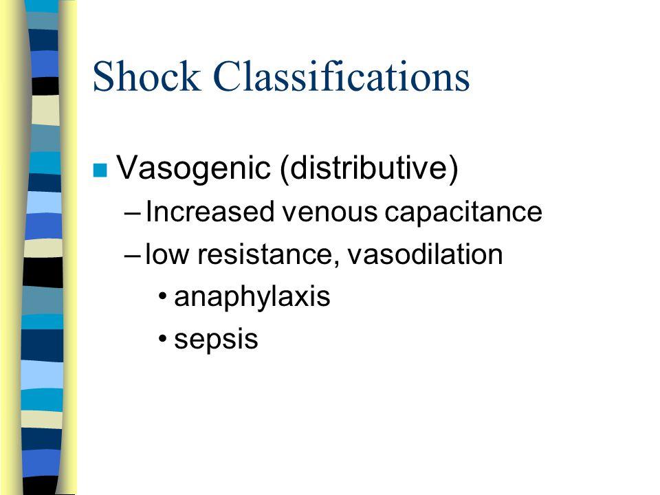 Shock Classifications n Vasogenic (distributive) –Increased venous capacitance –low resistance, vasodilation anaphylaxis sepsis