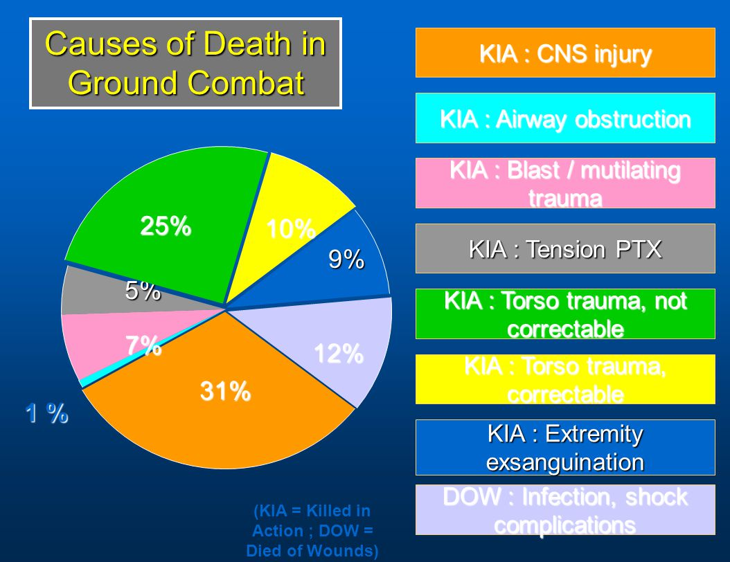 31% 31% 7% 5% 25% 10% 9% 9% 12% 12% 1 % KIA : CNS injury KIA : Airway obstruction KIA : Blast / mutilating trauma KIA : Tension PTX KIA : Torso trauma, not correctable KIA : Torso trauma, correctable KIA : Extremity exsanguination DOW : Infection, shock complications Causes of Death in Ground Combat (KIA = Killed in Action ; DOW = Died of Wounds)