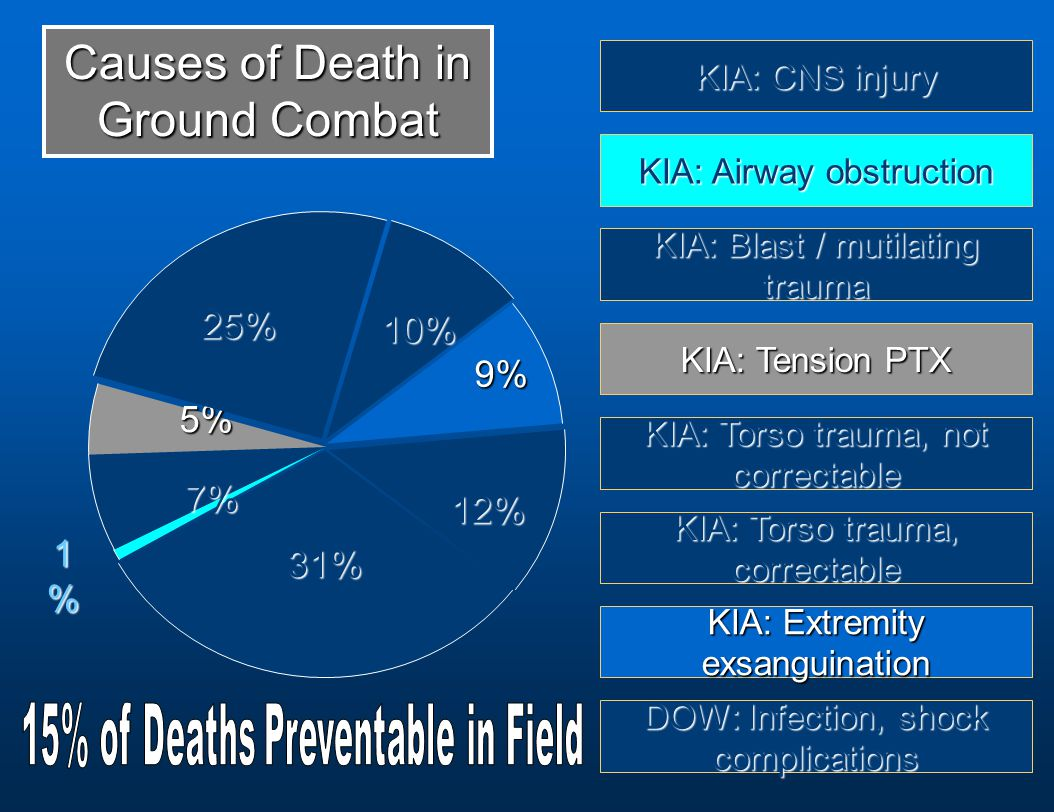 31% 31% 7% 7% 5% 25% 10% 9% 9% 12% 12% 1%1%1%1% KIA: CNS injury KIA: Airway obstruction KIA: Blast / mutilating trauma KIA: Tension PTX KIA: Torso trauma, not correctable KIA: Torso trauma, correctable KIA: Extremity exsanguination DOW: Infection, shock complications Causes of Death in Ground Combat