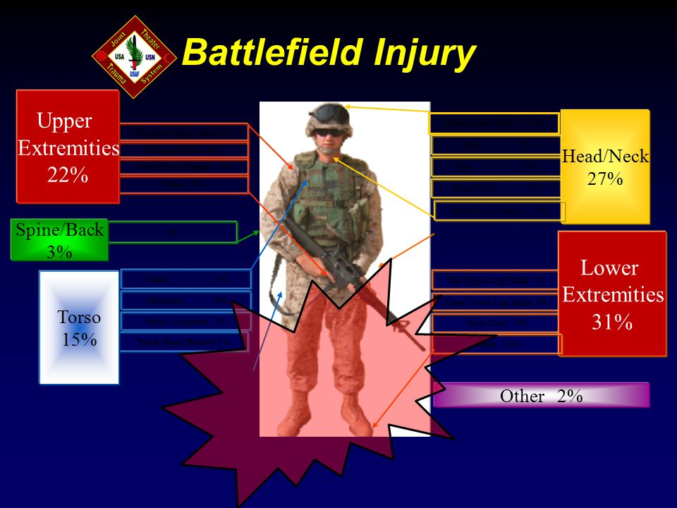 Battlefield Injury Face 7% Eye 3% Head/Neck 2% Head/Neck 27% Chest 5% Abdomen 6% Pelvis/ Urogenital 3% Trunk/Back/Buttock 1% Torso 15% 3% Spine/Back 3