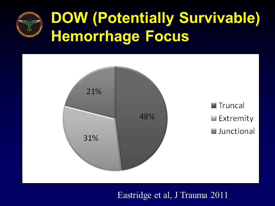 DOW (Potentially Survivable) Hemorrhage Focus Eastridge et al, J Trauma 2011
