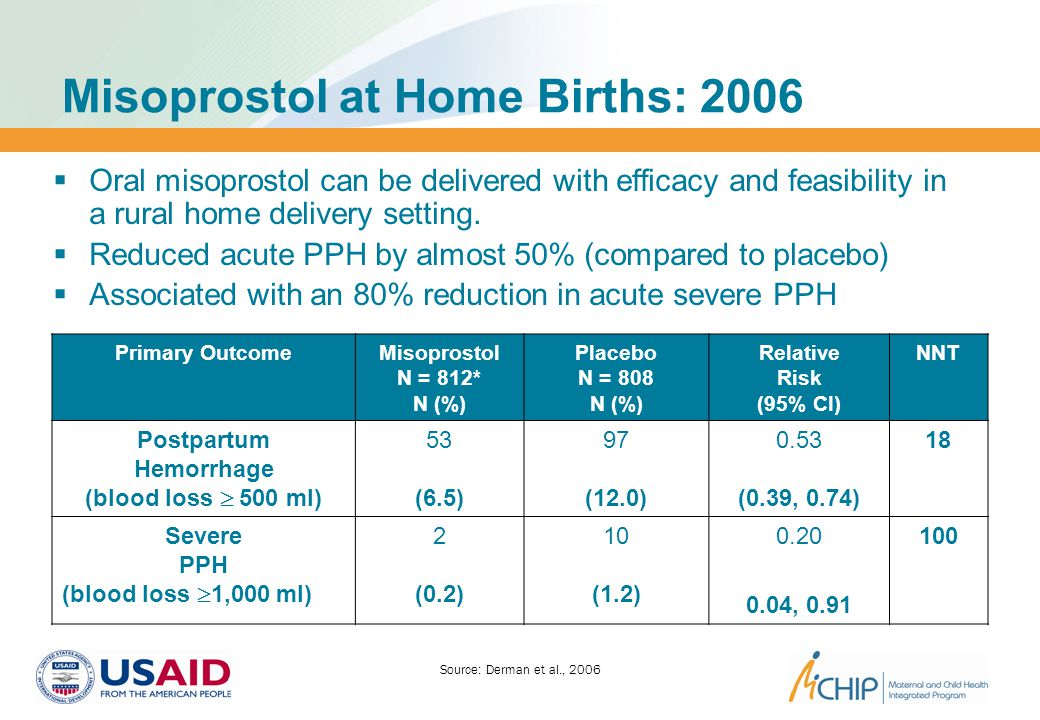 Misoprostol at Home Births: 2006 Primary OutcomeMisoprostol N = 812* N (%) Placebo N = 808 N (%) Relative Risk (95% CI) NNT Postpartum Hemorrhage (blood loss  500 ml) 53 (6.5) 97 (12.0) 0.53 (0.39, 0.74) 18 Severe PPH (blood loss  1,000 ml) 2 (0.2) 10 (1.2) 0.20 (0.04, 0.91) 100  Oral misoprostol can be delivered with efficacy and feasibility in a rural home delivery setting.