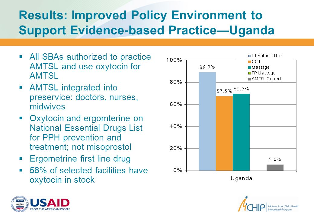 Results: Improved Policy Environment to Support Evidence-based Practice—Uganda  All SBAs authorized to practice AMTSL and use oxytocin for AMTSL  AMTSL integrated into preservice: doctors, nurses, midwives  Oxytocin and ergomterine on National Essential Drugs List for PPH prevention and treatment; not misoprostol  Ergometrine first line drug  58% of selected facilities have oxytocin in stock