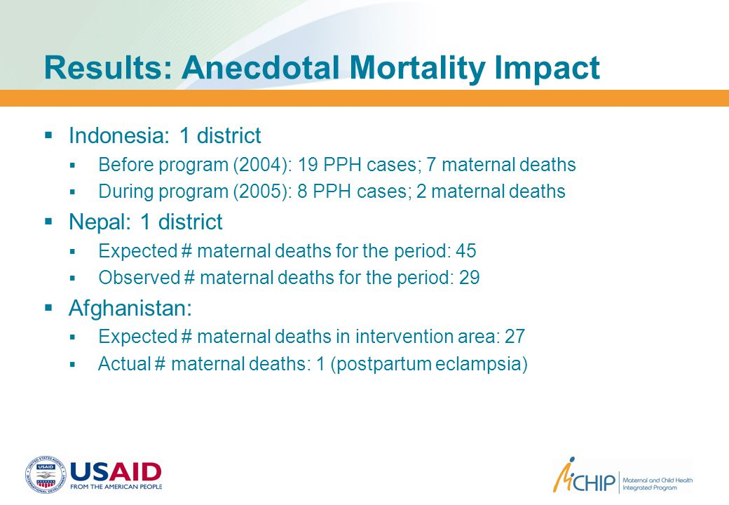 Results: Anecdotal Mortality Impact  Indonesia: 1 district  Before program (2004): 19 PPH cases; 7 maternal deaths  During program (2005): 8 PPH cases; 2 maternal deaths  Nepal: 1 district  Expected # maternal deaths for the period: 45  Observed # maternal deaths for the period: 29  Afghanistan:  Expected # maternal deaths in intervention area: 27  Actual # maternal deaths: 1 (postpartum eclampsia)