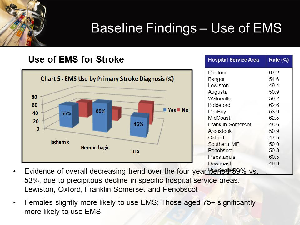 Baseline Findings – Use of EMS Use of EMS for Stroke Evidence of overall decreasing trend over the four-year period 59% vs.