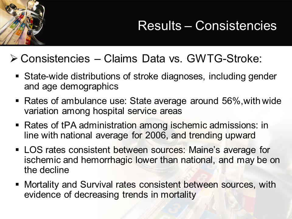 Results – Consistencies  Consistencies – Claims Data vs.