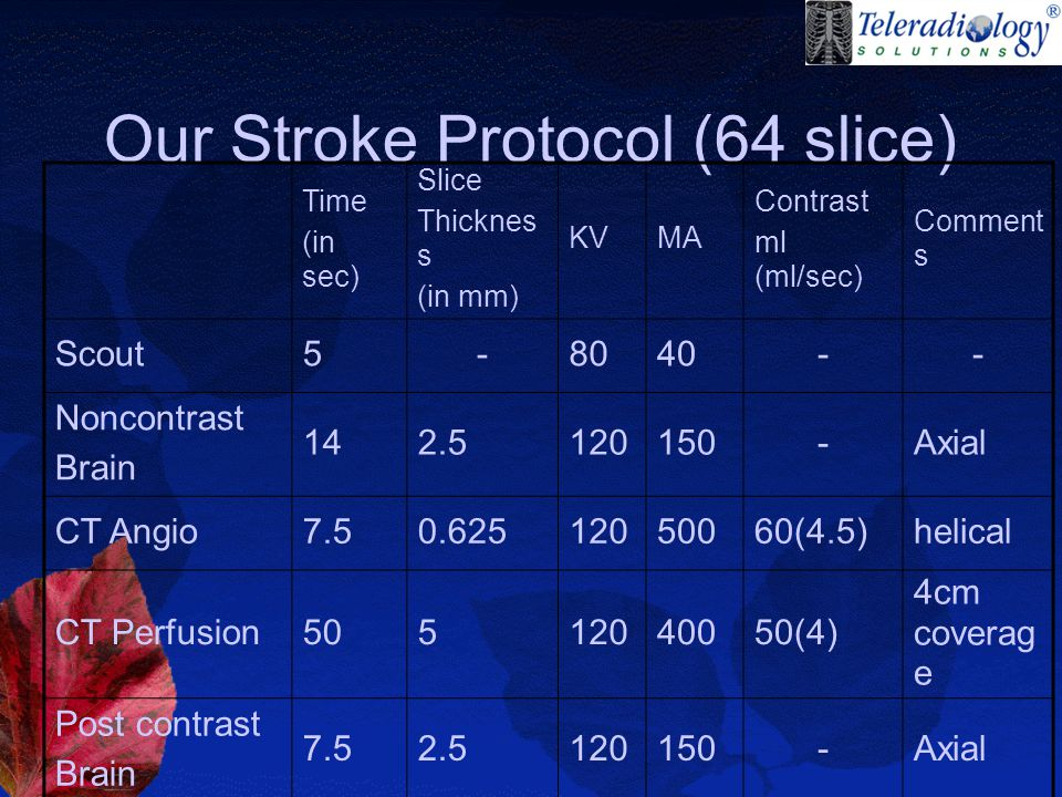 Our Stroke Protocol (64 slice) Time (in sec) Slice Thicknes s (in mm) KVMA Contrast ml (ml/sec) Comment s Scout5-8040-- Noncontrast Brain 142.5120150-Axial CT Angio7.50.62512050060(4.5)helical CT Perfusion50512040050(4) 4cm coverag e Post contrast Brain 7.52.5120150-Axial