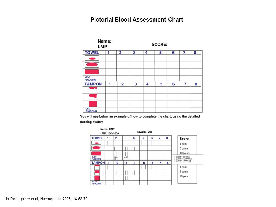 Pictorial Blood Assessment Chart In Rodeghiero et al, Haemophilia 2008; 14:68-75