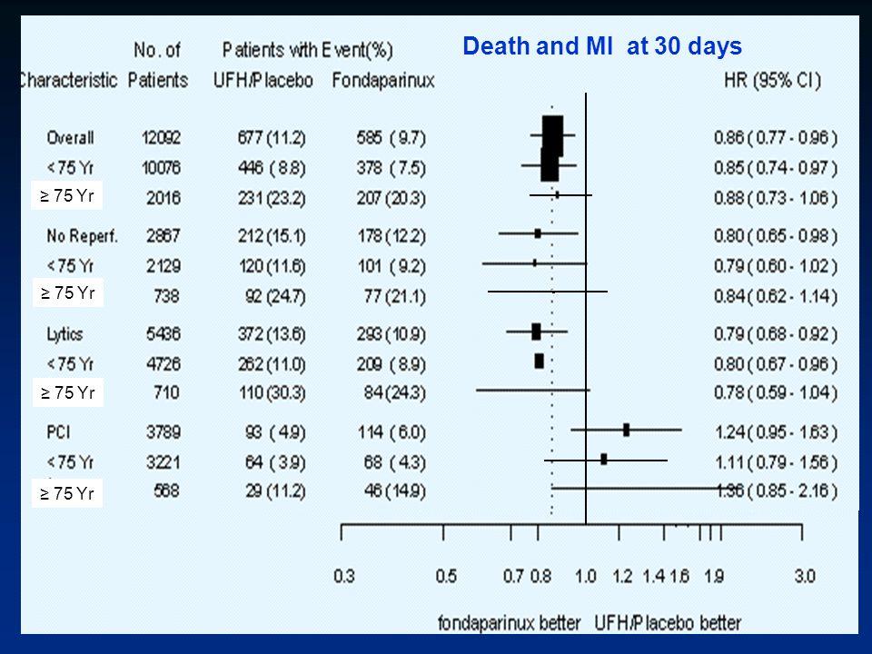 Death and MI at 30 days ≥ 75 Yr