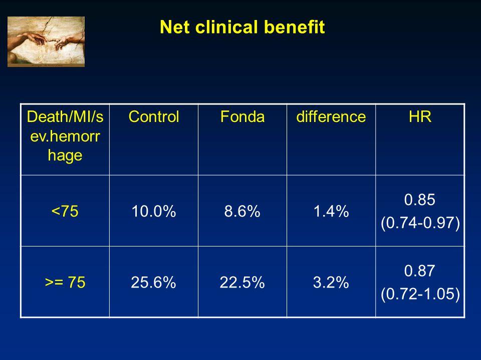Net clinical benefit Death/MI/s ev.hemorr hage ControlFondadifferenceHR <7510.0%8.6%1.4% 0.85 (0.74-0.97) >= 7525.6%22.5%3.2% 0.87 (0.72-1.05)