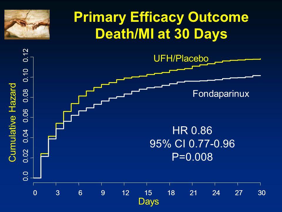 Primary Efficacy Outcome Death/MI at 30 Days Days Cumulative Hazard 0.0 0.02 0.04 0.06 0.08 0.10 0.12 036912151821242730 UFH/Placebo Fondaparinux HR 0.86 95% CI 0.77-0.96 P=0.008