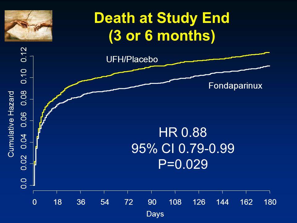 Death at Study End (3 or 6 months) Days Cumulative Hazard 0.0 0.02 0.04 0.06 0.08 0.10 0.12 01836547290108126144162180 UFH/Placebo Fondaparinux HR 0.88 95% CI 0.79-0.99 P=0.029