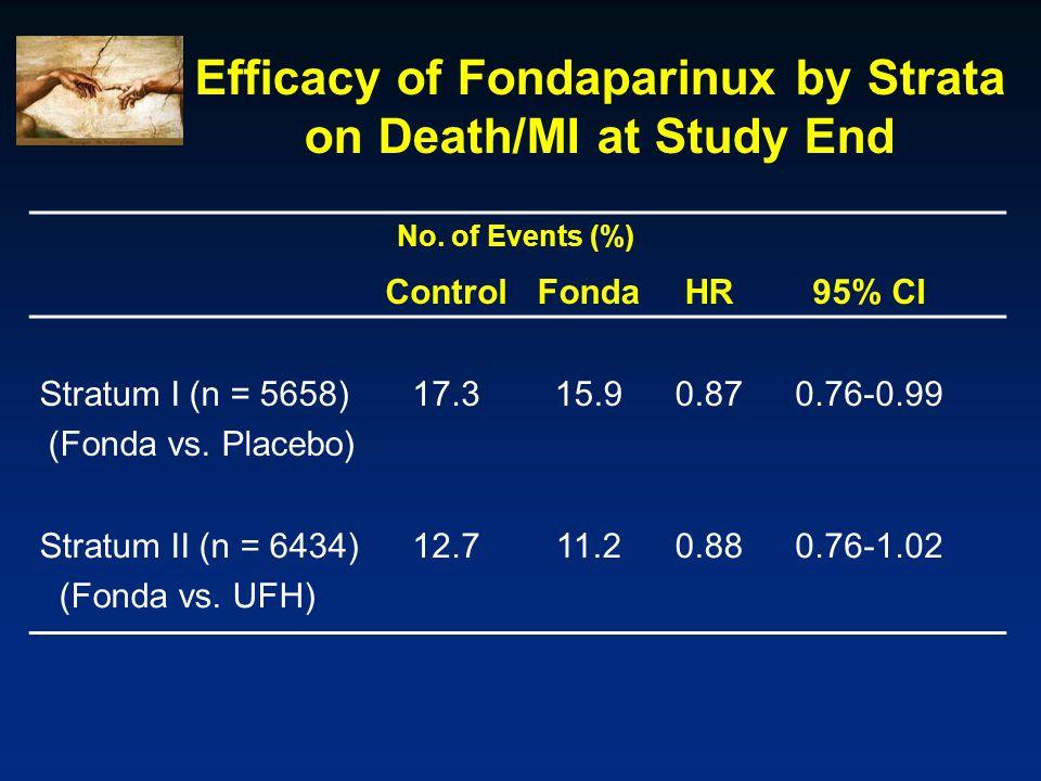 Efficacy of Fondaparinux by Strata on Death/MI at Study End No.