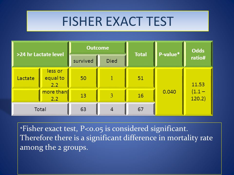 FISHER EXACT TEST * Fisher exact test, P<0.05 is considered significant.