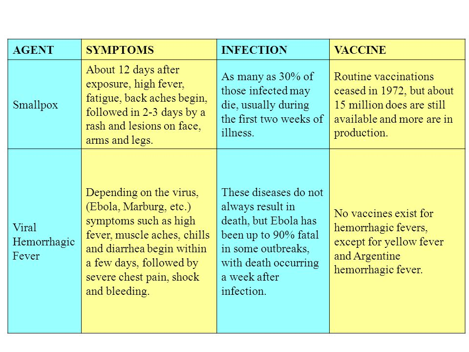 AGENTSYMPTOMSINFECTIONVACCINE Smallpox About 12 days after exposure, high fever, fatigue, back aches begin, followed in 2-3 days by a rash and lesions