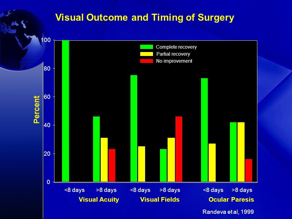 <8 days>8 days<8 days>8 days<8 days>8 days Percent 0 20 40 60 80 100 Complete recovery Partial recovery No improvement Visual AcuityVisual FieldsOcula