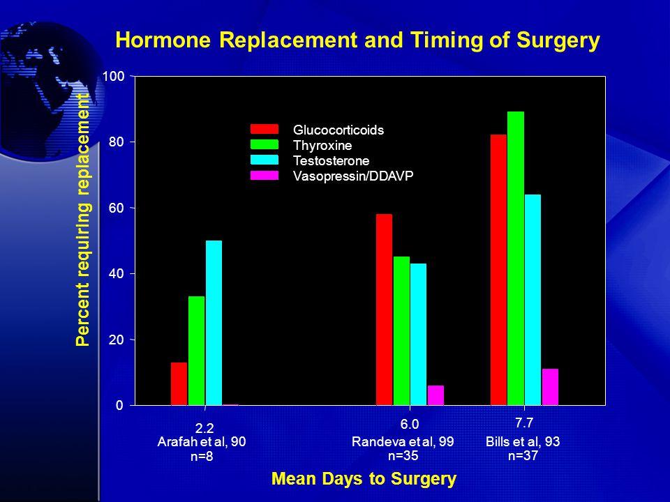 Mean Days to Surgery 2.2 6.0 7.7 Percent requiring replacement 0 20 40 60 80 100 Arafah et al, 90 n=8 Randeva et al, 99 n=35 Bills et al, 93 n=37 Glucocorticoids Thyroxine Testosterone Vasopressin/DDAVP Hormone Replacement and Timing of Surgery