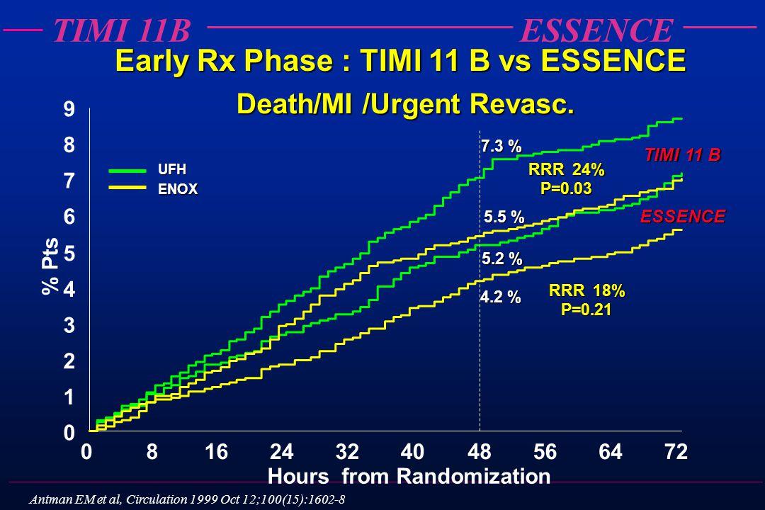 TIMI 11BESSENCE Death/MI /Urgent Revasc. 0 1 2 3 4 5 6 7 8 9 081624324048566472 % Pts Hours from Randomization UFH ENOX 5.2 % 4.2 % RRR 18% P=0.21 7.3
