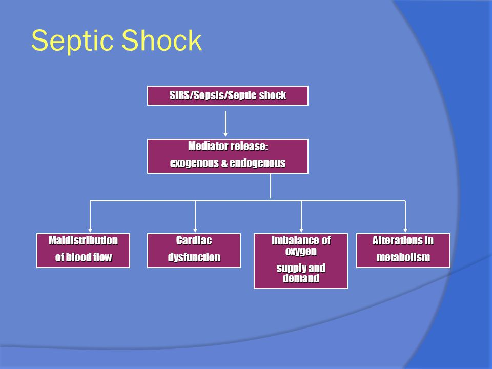SIRS/Sepsis/Septic shock Mediator release: exogenous & endogenous Maldistribution of blood flow Cardiacdysfunction Imbalance of oxygen supply and dema